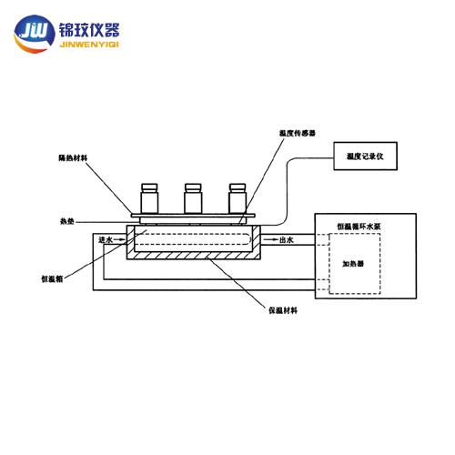 热垫治疗仪专用恒温循环系统(执行标准YYT 0165-2016 )