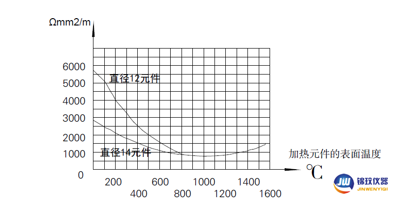 硅碳棒電阻-溫度特性曲線